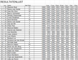 Resultaten Zomercompetitie Ronde 7